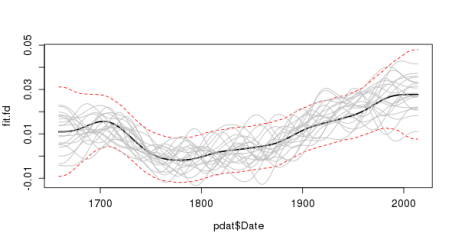 First derivative of the trend spline from the CET time series additive model. The red dashed lines enclose the 95% simultaneous confidence interval. Superimposed are the first derivatives of the splines for 20 randomly selected posterior simulations from the fitted spline.