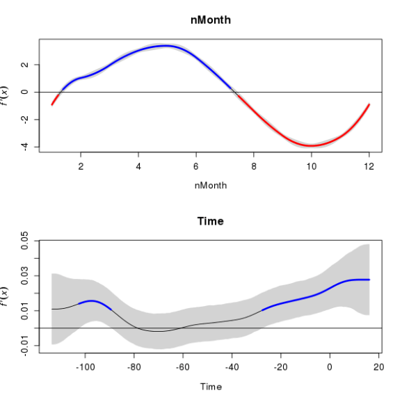 First derivative of the seasonal and trend splines from the CET time series additive model. The grey band is a 95% simultaneous confidence interval. Sections of the spline where the confidence interval does not include zero are indicated by coloured sections.