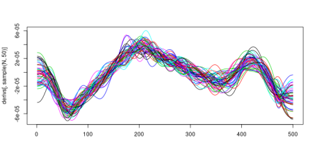 50 draws from the posterior distribution of the first derivative of the fitted spline.