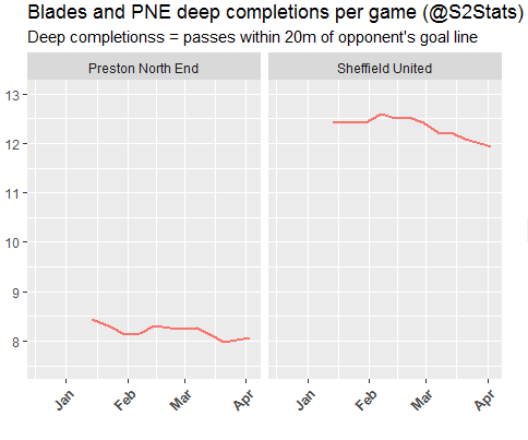 Preston and Sheff United Deep Completions