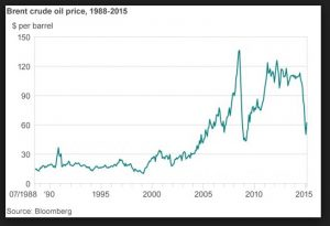 crude oil price 2015