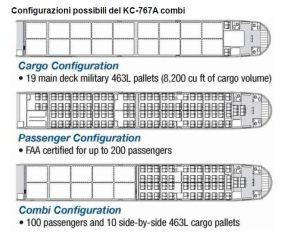 kc-767a-configurazioni