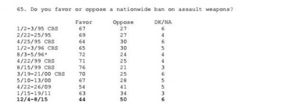 nyt_polling_data_on_assault_weapons_screenshot_courtesy_of_daniel_mitchells_international_liberty_blog