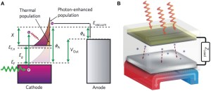 Frontiers | Thermionic and PhotoExcited Electron Emission for EnergyConversion Processes
