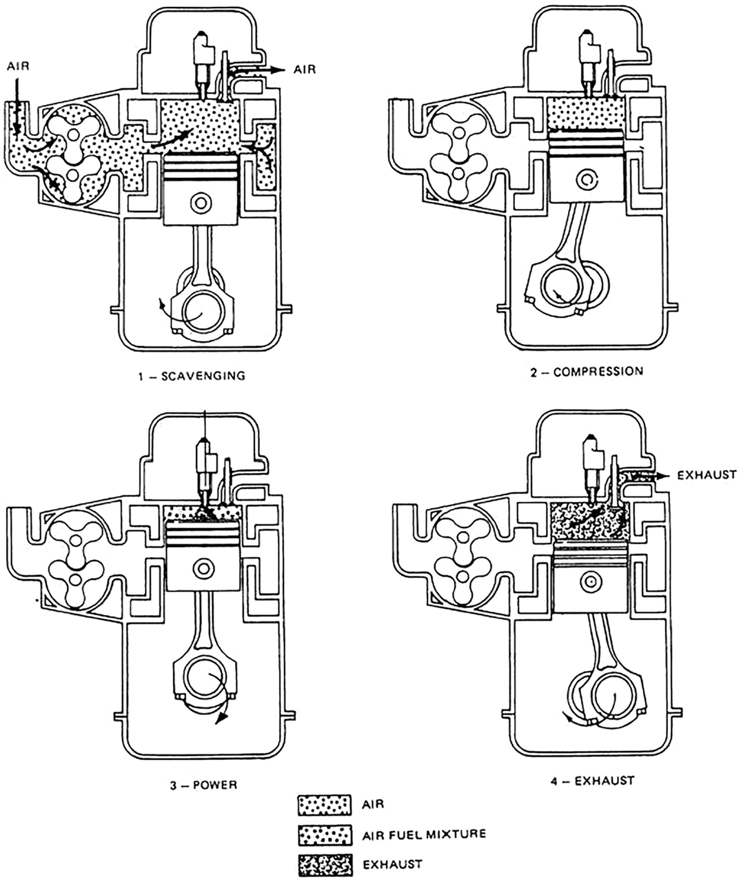 Running Two Stroke Engine Diagram