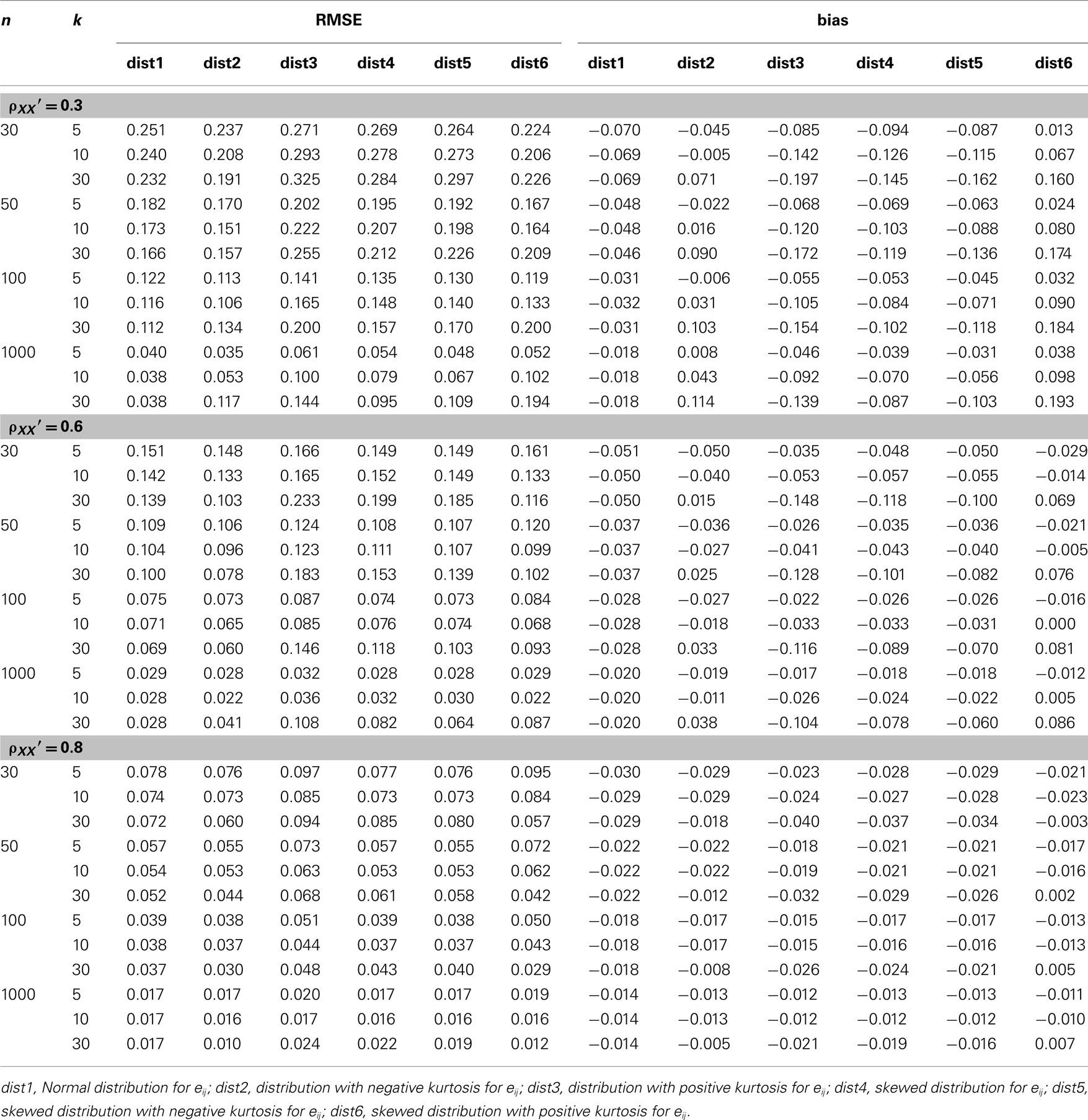 Full Z Score Table Normal Distribution Negative