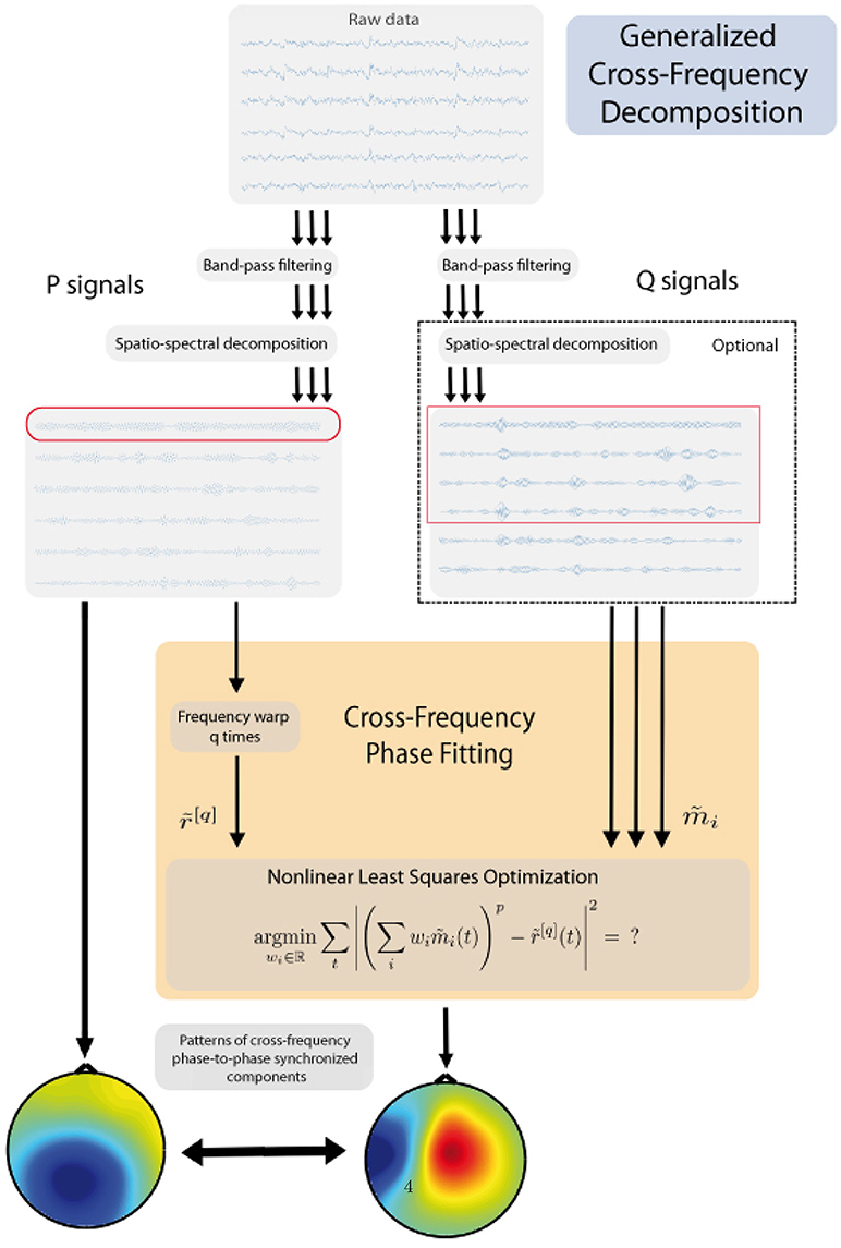 Frontiers Generalized Cross Frequency Decomposition A