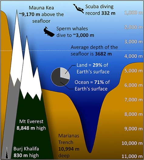 Figure 3 - Did you know that you could hide Mount Everest underwater?