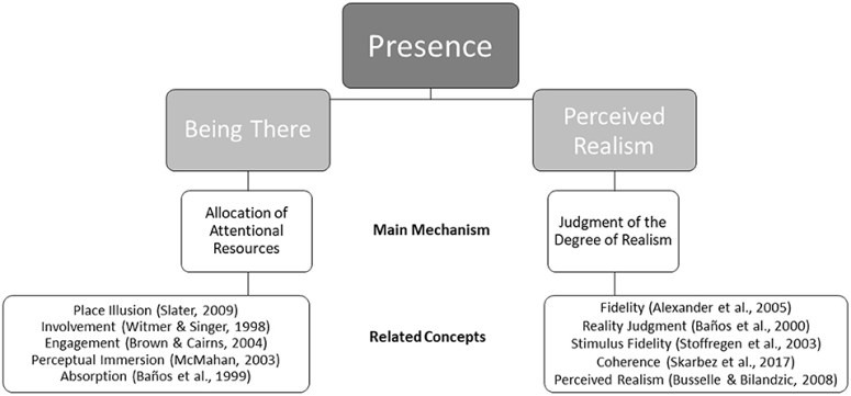 Frontiers   How to Get There When You Are There Already? Defining Presence  in Virtual Reality and the Importance of Perceived Realism   Psychology
