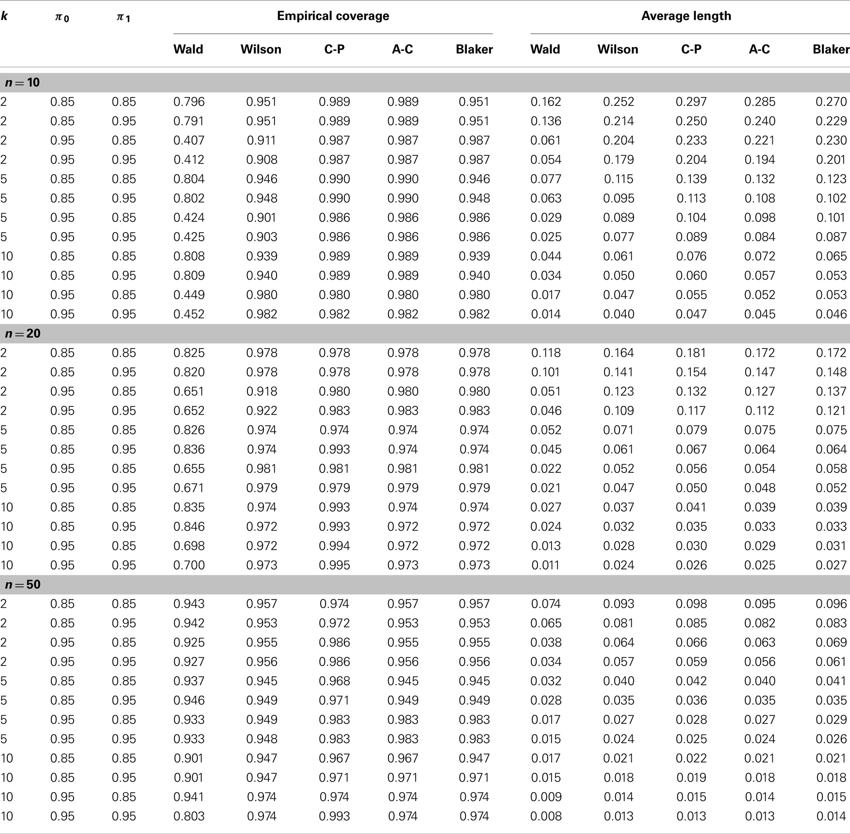 Download Binomial Probability Distribution Table N 20