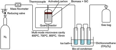 microwave assisted pyrolysis