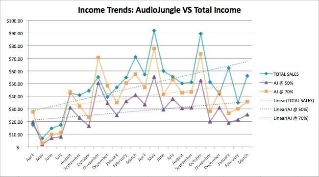 Figure 5: Income Trend Comparison by Company