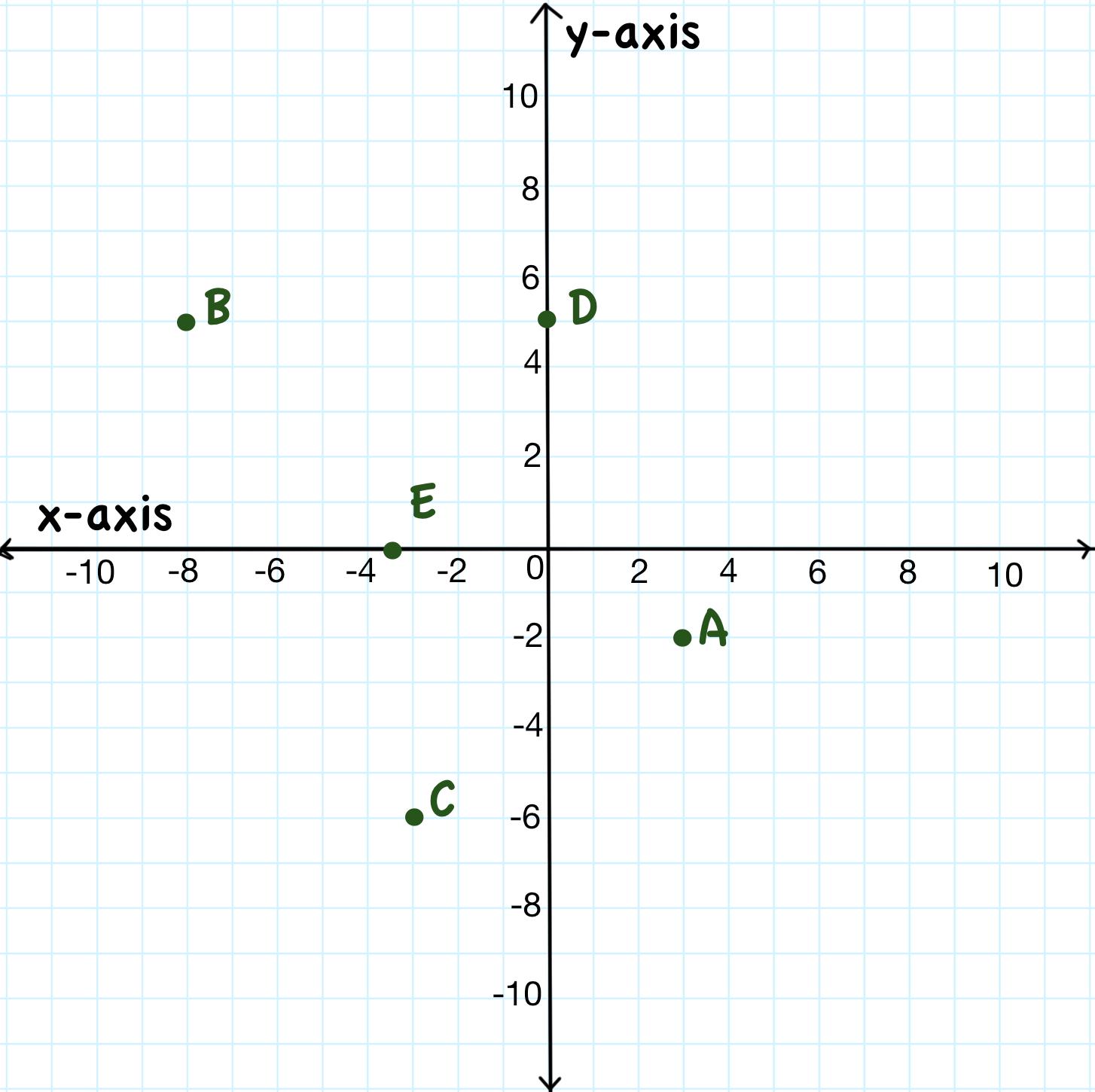 Easy Algebra Lessons