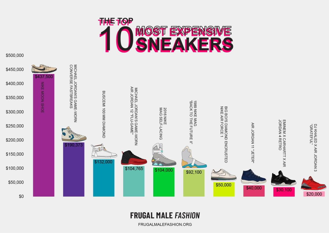 top 10 most expensive sneakers