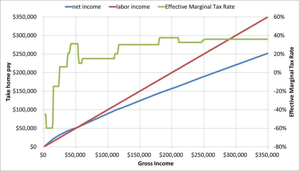 marginal tax rates - 5 kids