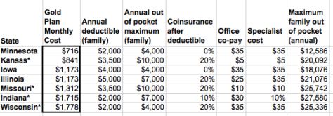 Table 1; Gold Policy Health Insurance Costs