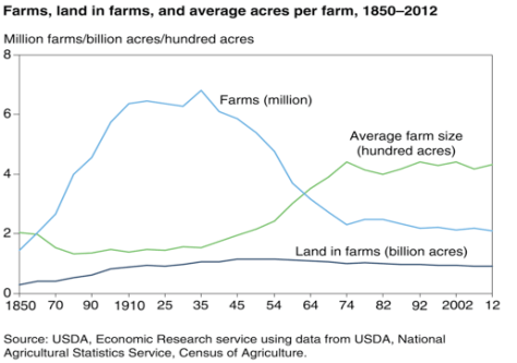 Figure 1; US Farm Numbers Source: USDA