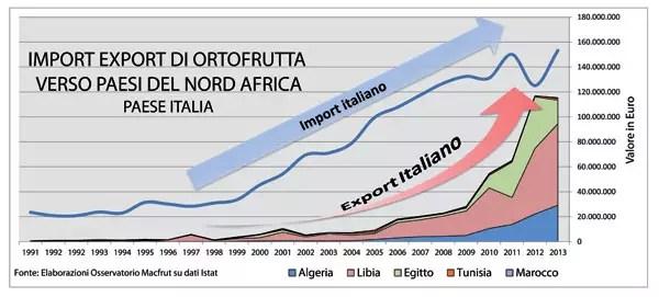macfrut-import-export-ortofrutta-nord-africa-italia-cs