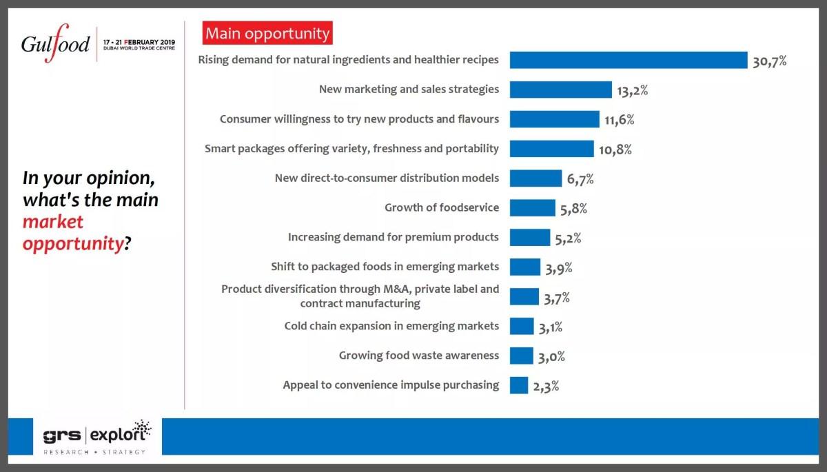 Gulfood-2019-GRS-main-opportunities