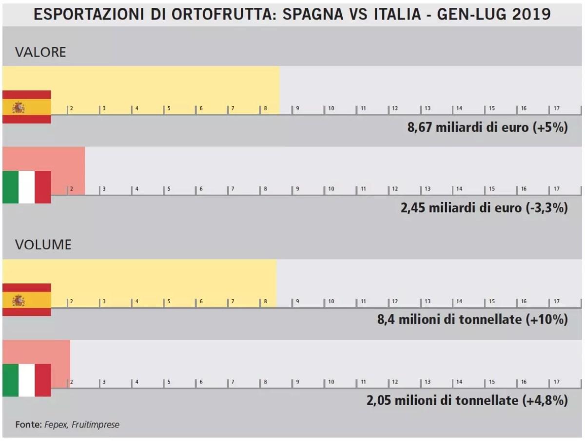 Spagna-vs-Italia-ortofrutta-2019-parz-copy-Fm