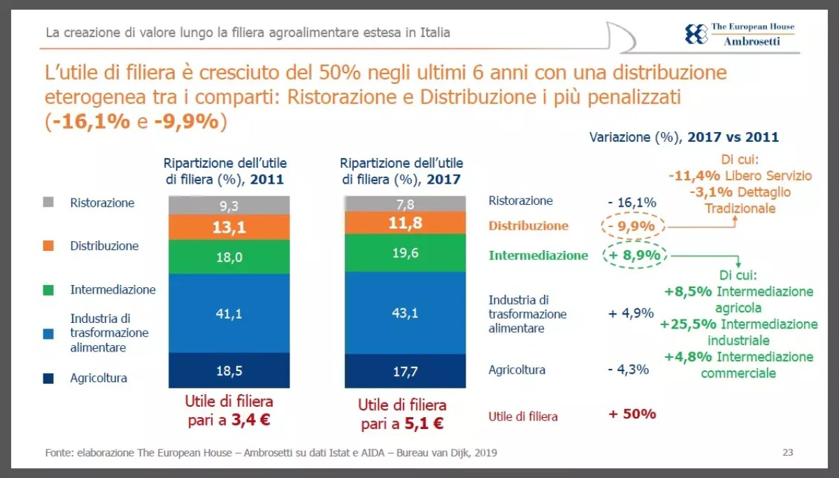 The-European-House-Ambrosetti-filiera-agroalimentare-2019-3