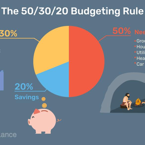 50 30 20 budget rule