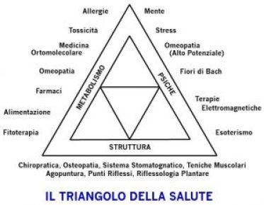 triangolo salute riflessologia