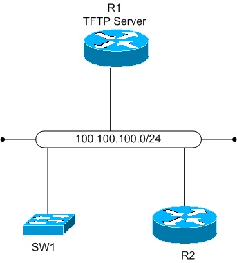 Using a Cisco Device as a TFTP Server - Fryguy's Blog