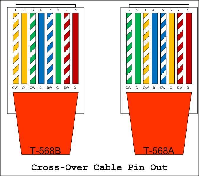 Network Wiring How To Fryguys Blog – Network Wiring Diagram Rj45