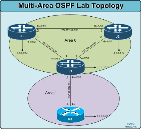 MultiArea OSPF Lab Topology