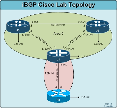 IBGP Cisco Lab Topology
