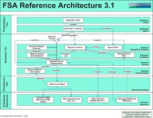 SDLC  Reference Architecture