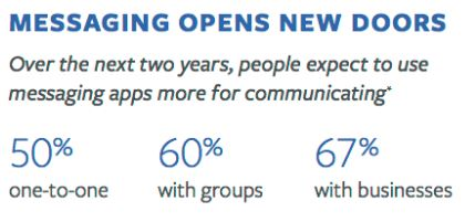 messaging opens new doors