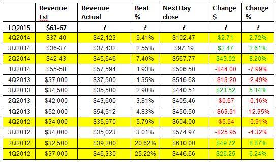 apple-estimates-guidance