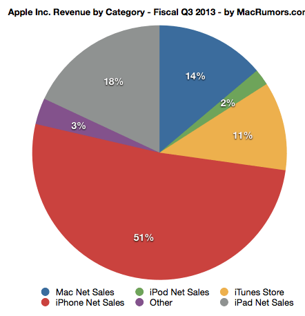 http://cdn.macrumors.com/article-new/2013/07/apple.png