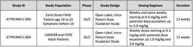 aTyr Phase 1b/2 trial summary