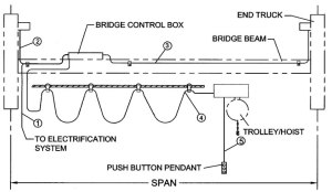 Index of more_infoum_single_girder_underhung_motorized