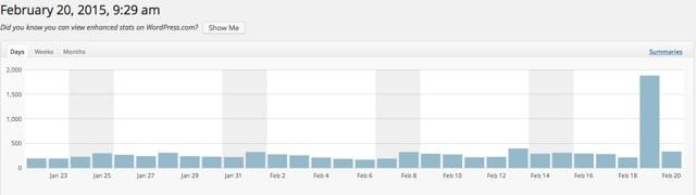 Vanliga dagar brukar jag ha mellan 200 och 300 sidvisningar, något högre på söndagar. Men igår rasslade det till på Facebook.