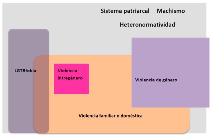 La violencia intragénero, violencia invisible