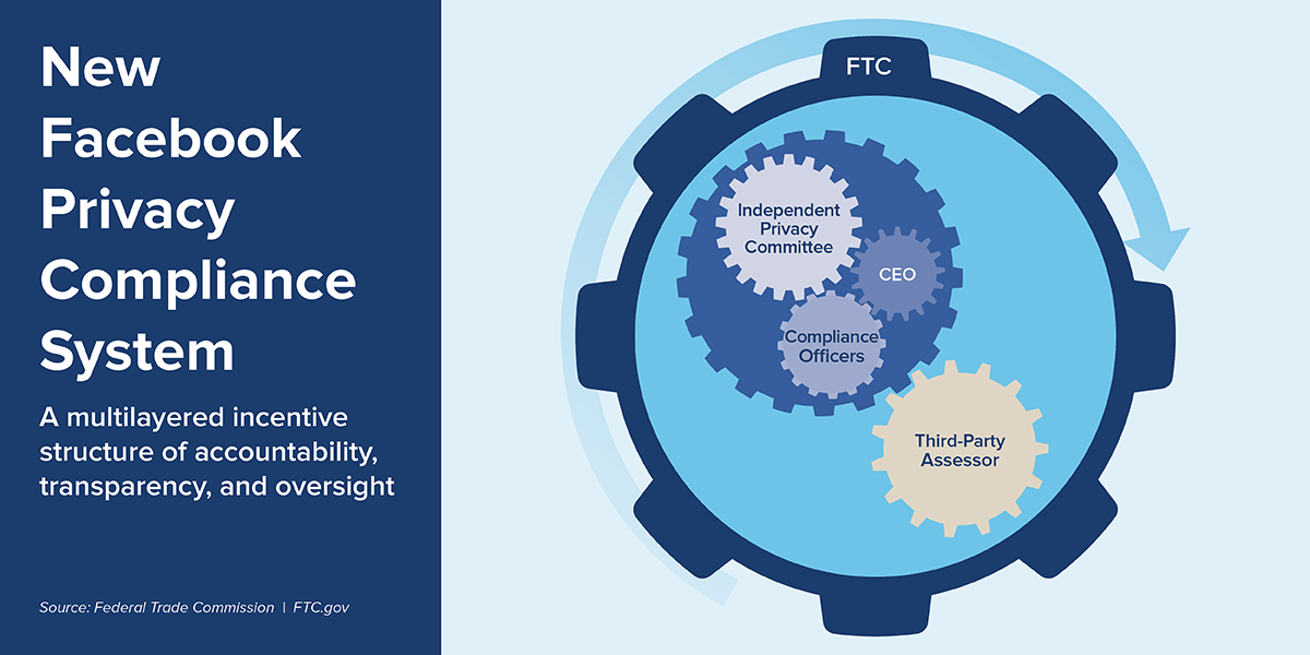 New Facebook Privacy Compliance System - A multilayered incentive structure of accountability, transparency, and oversight - Source: Federal Trade Commission. FTC.gov