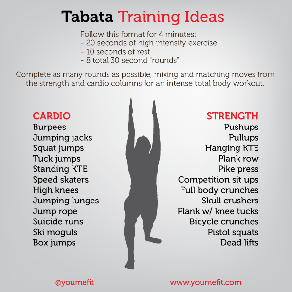 Example of tabata training ideas from YouMeFit.com.