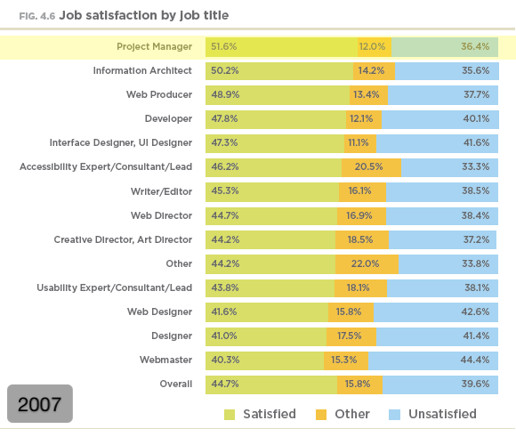 Job satisfaction by job title (2007)