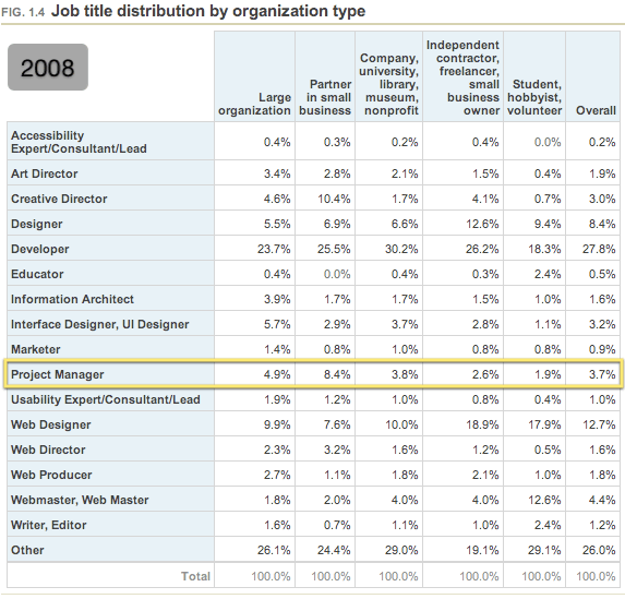 Job title distribution by organization type (2008)