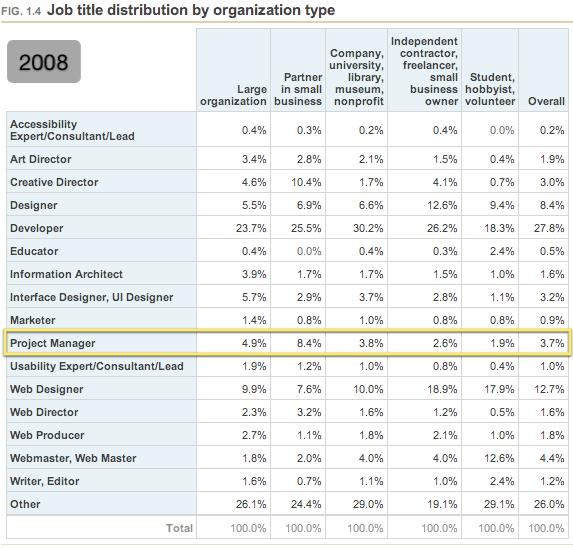 Job title distribution by organization type (2008)