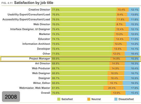 Job satisfaction by job title (2008)