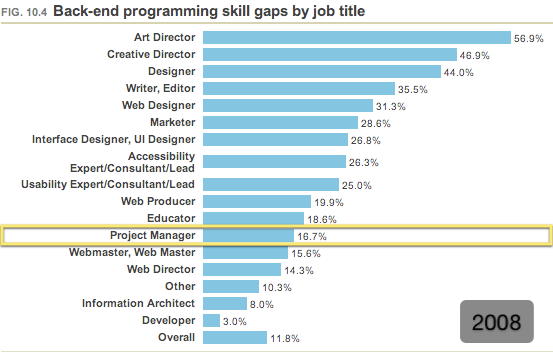 Perceived back end skill gaps by job title (2008)