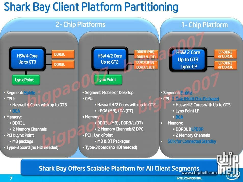 intel 2013 haswell shark bay slide