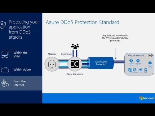 Microsoft's Azure mitigates mega DOS attack