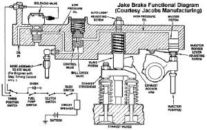 Ultimate Guide: Learn All About Jake Brake  Fueloyal