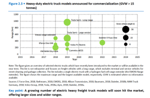 Heavy-duty electric truck models announced for commercialization (GVW > 15 tonnes)